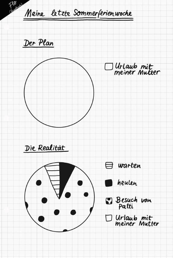 Die beste Bahn meines Lebens / Infografik von Flo